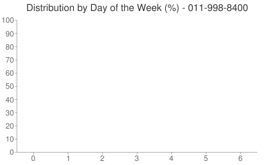 Distribution By Day 011-998-8400